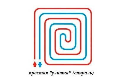 Укладка спиралью