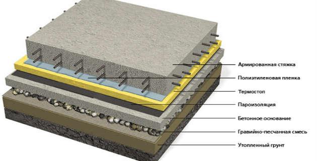 Как правильно уложить бетонный пол своими руками