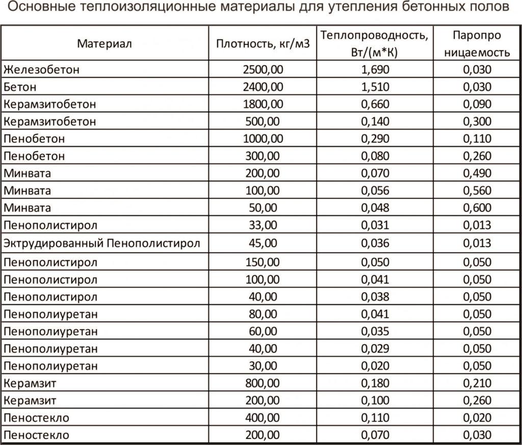 Список утеплителей для бетонного пола