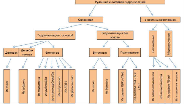 классификация-рулонной-гидроизоляции