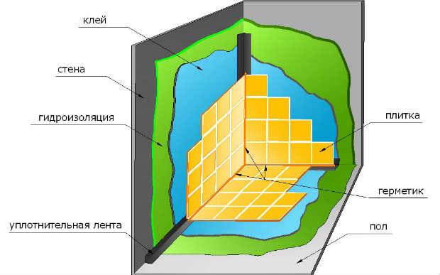 схема-гидроизоляции-пола-под-плитку