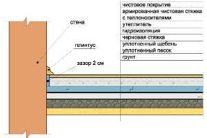 технология-гидроизоляции-теплого-пола
